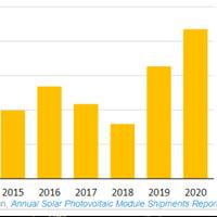 U.S. Solar Photovoltaic Module Shipments Increase Over Last Year